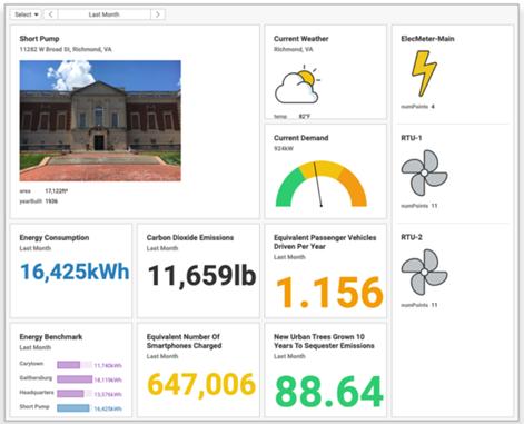 Breng emissies eenvoudig in kaart met de SkySpark® CO2-app
